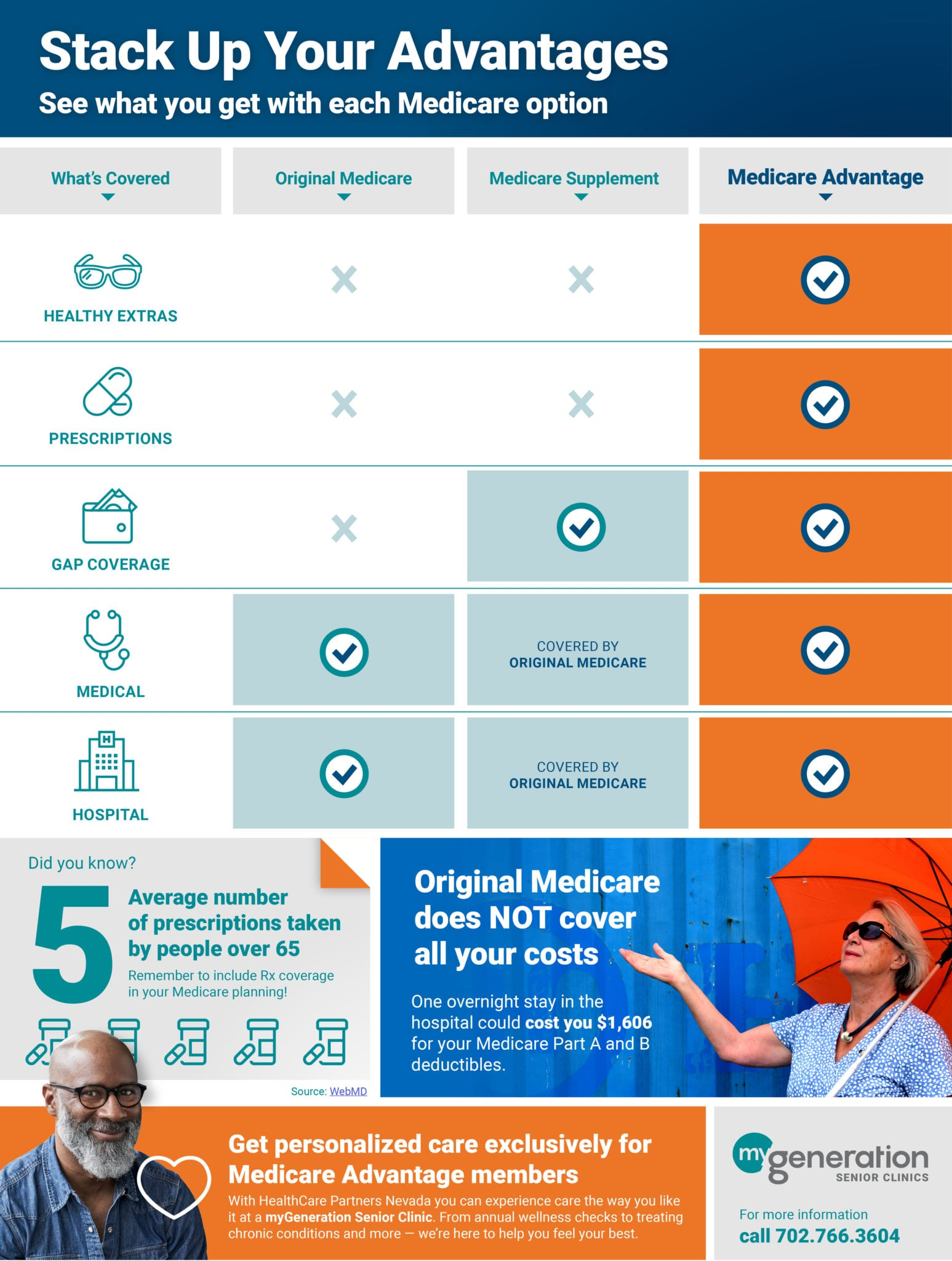 Infographic comparing Medicare supplements and Medicare Advantage benefits