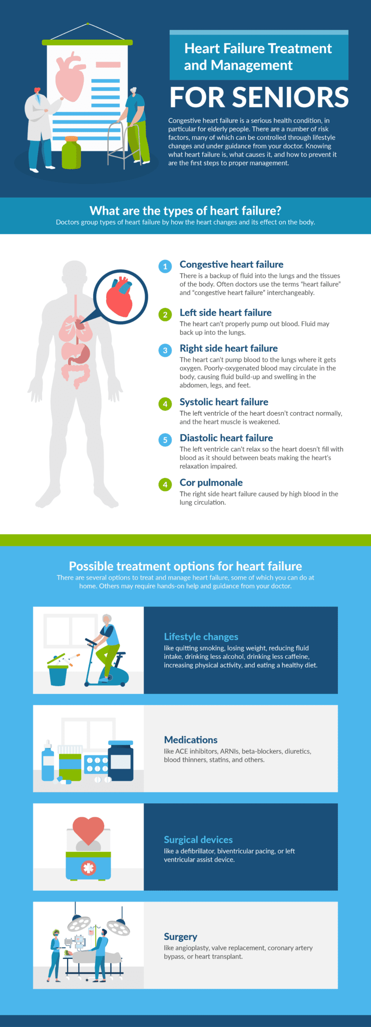 heart failure treatment and management for seniors infographic